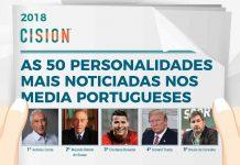 A Cision selecionou as 50 personalidades mais mediáticas em Portugal, no ano de 2018, e o ranking foi dominado pela política e pelo futebol.
